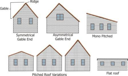 The Architecture Of American Houses Illustrated 6424278 besides Clipart Hut Black And White besides Types Of House Siding Options together with House as well norrishomes. on different types of houses homes