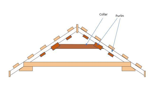 Collar and purlin roof